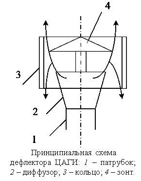 Дефлектор института ЦАГИ