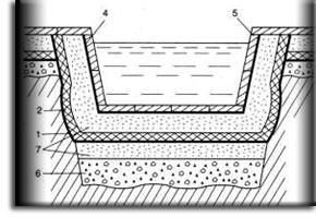 Бассейна с бетонной (а) стенкой
