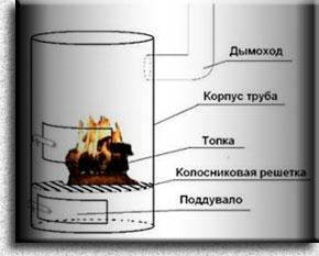 Печка из старой бочки