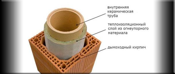 ТКерамический дымоход