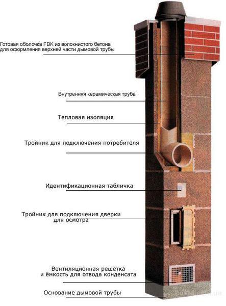 керамического дымоход