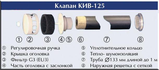 Приточная вентиляция КИВ-125