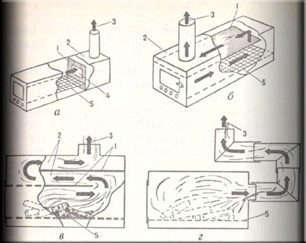 Варианты камер догорания