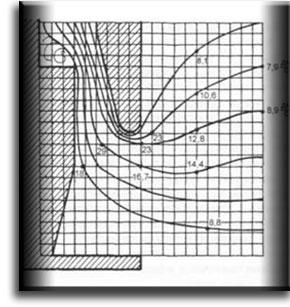 График скоростей