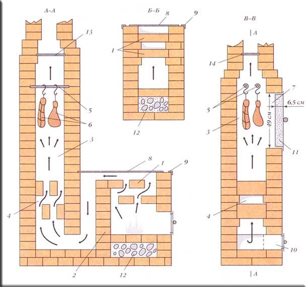 Печь коптильня из кирпича своими руками чертежи и фото