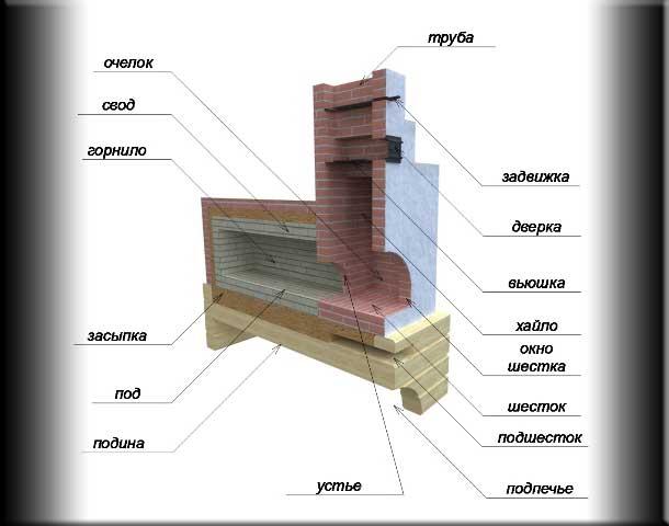 Инструкция Кладки Печи Для Бани
